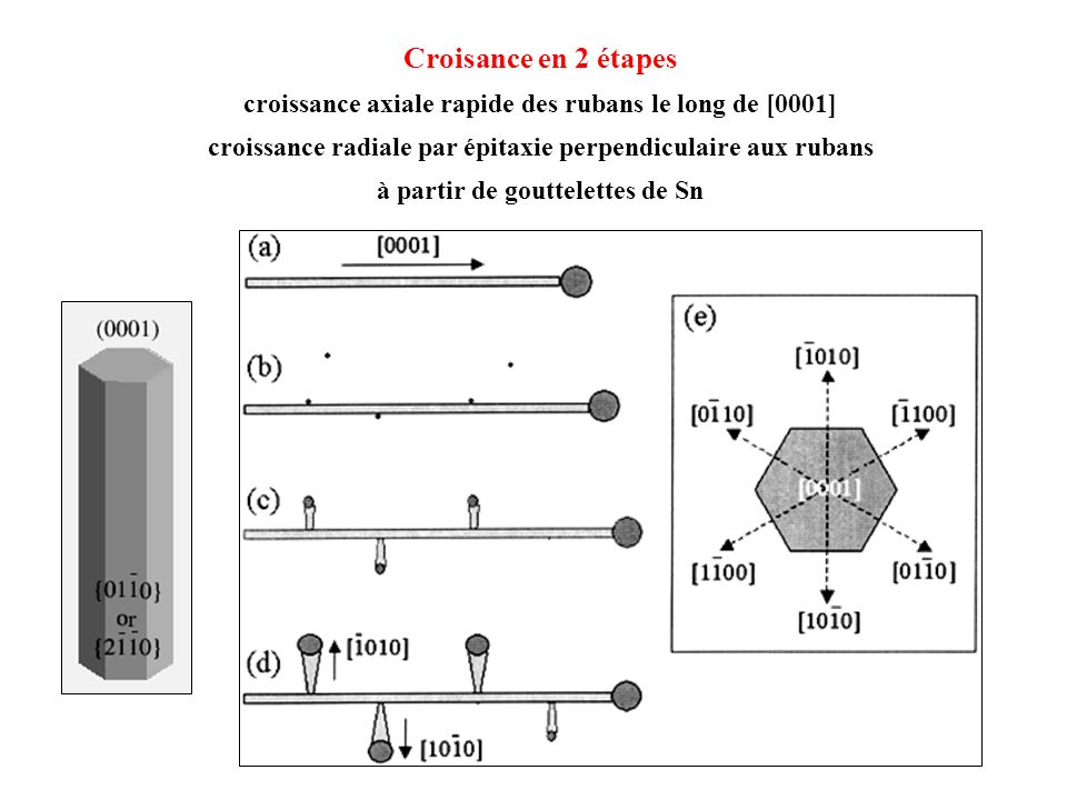 Croisance en 2 étapes croissance axiale rapide des rubans le long de [0001] croissance radiale par épitaxie perpendiculaire aux rubans.
